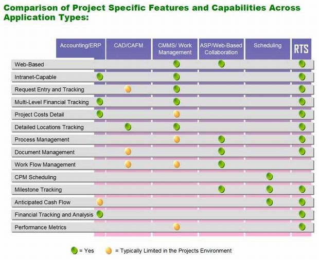 RTS Facilities and Project Management Features and Comparison